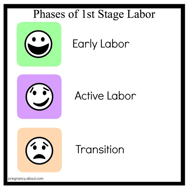 phases1ststageoflabor